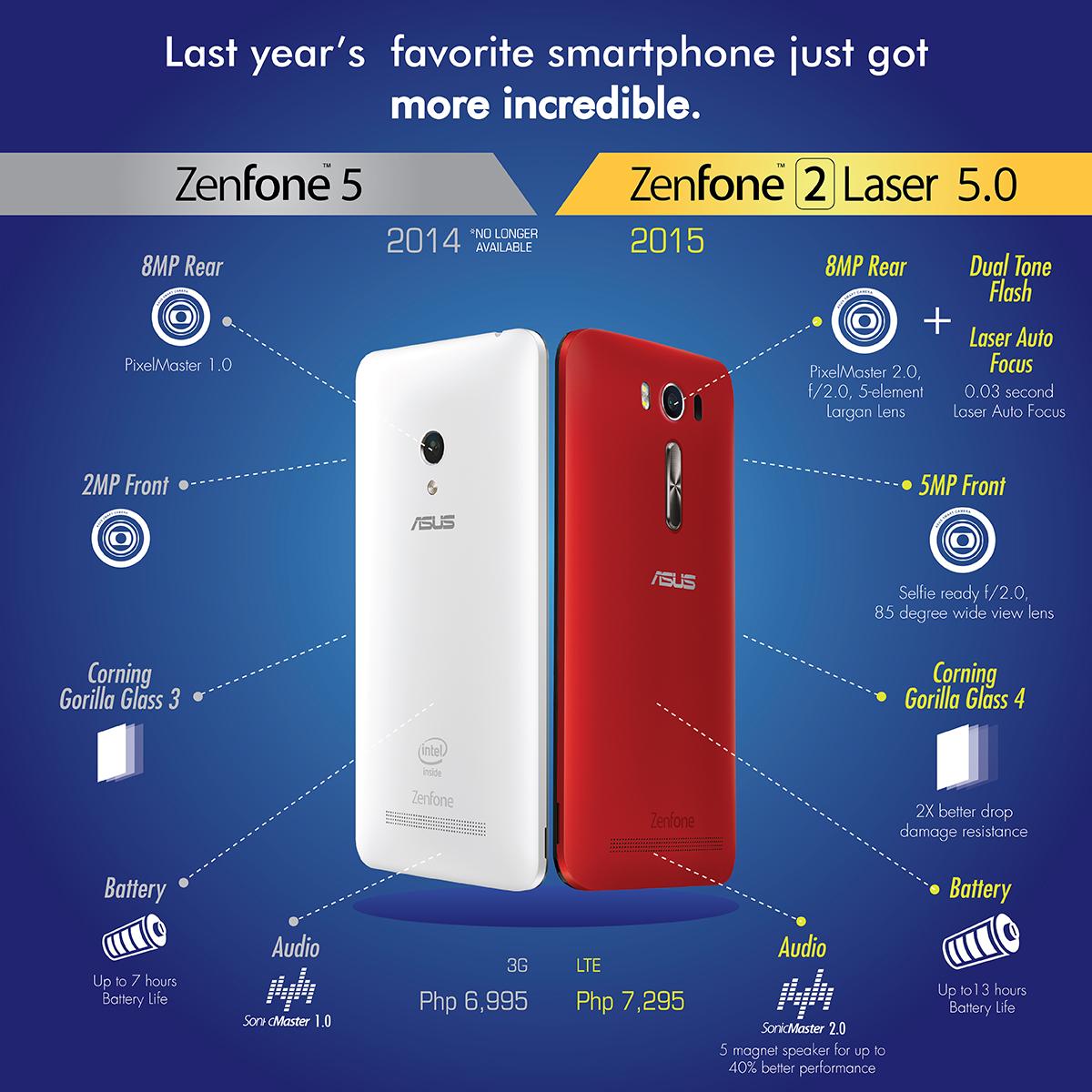 ZenFone 5 VS ZenFone 2 Laser 5.0